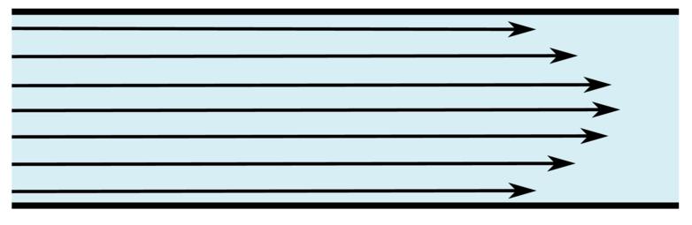 Dirección del flujo laminar